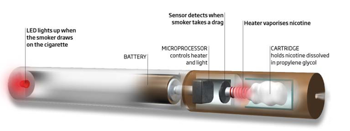 how safe are electronic cigarettes